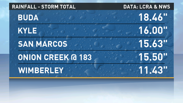 Flash Flood Rain Totals in Austin Area